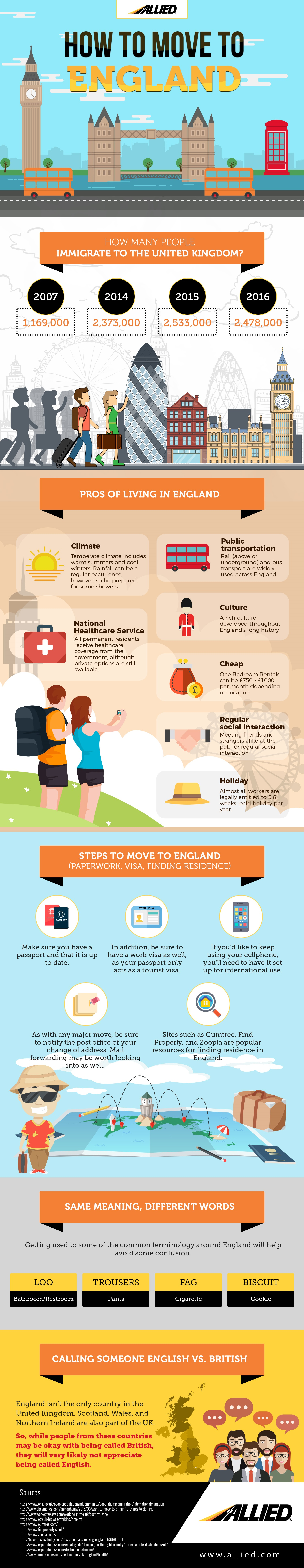 Moving to England - Infographic