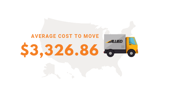 AVG Cost To move to San Diego from Chicago